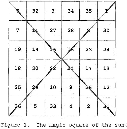 The Magic Square of the Sun
