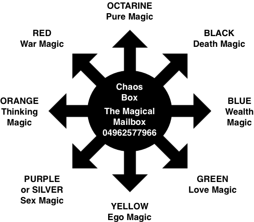 Rituals And Spell Objectives And Design In Eight Magics Chaos