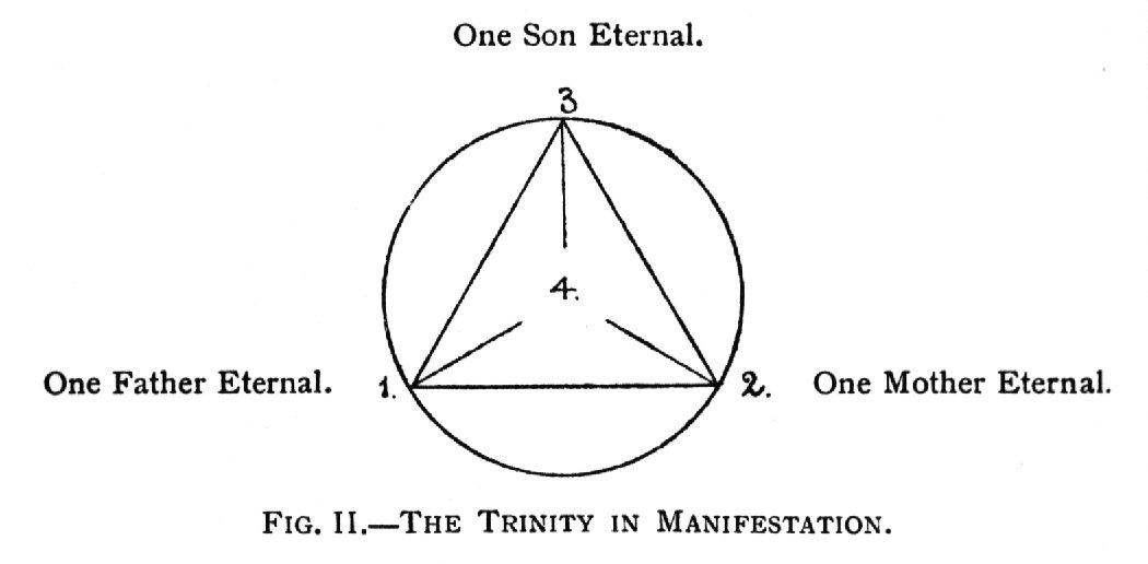 Fig. II.—The Trinity in Manifestation.