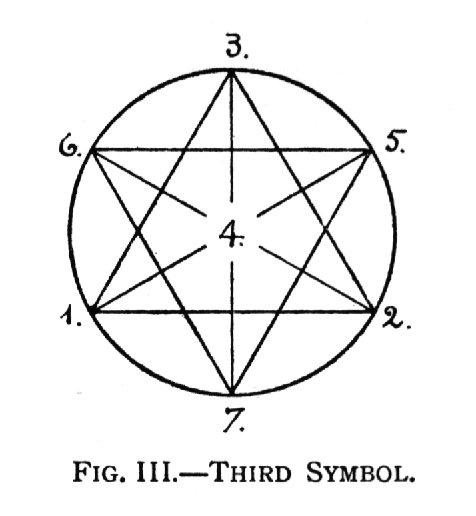 Fig. III.—Third Symbol.