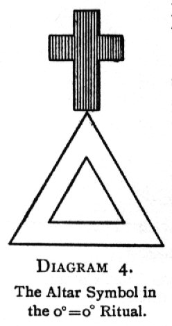 Diagram 4. The Altar Symbol in the 0<sup>○</sup>=0<sup>□</sup> Ritual.