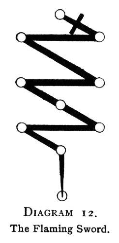 Diagram 12. The Flaming Sword.