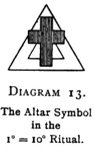 Diagram 13. The Altar Symbol in the 1<sup>○</sup>=10<sup>□</sup> Ritual.