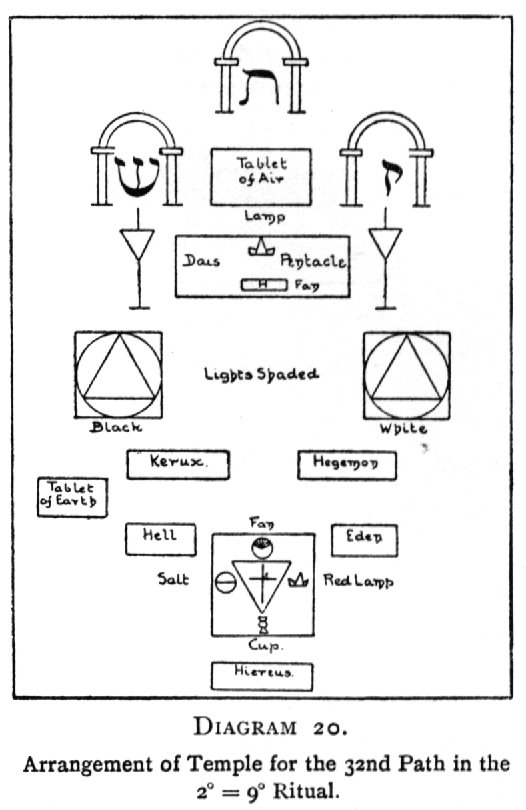 Diagram 20. Arrangement of the Temple for the 32nd Path in the 2<sup>○</sup>=9<sup>□</sup> Ritual.