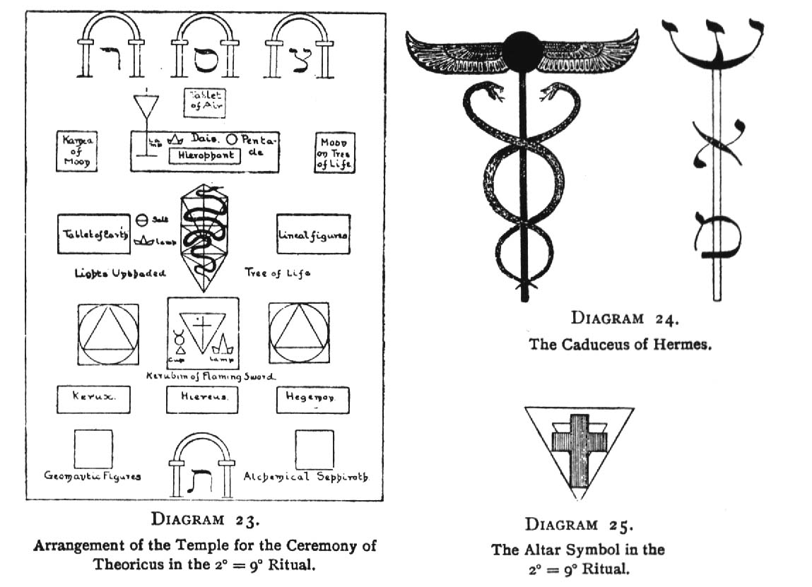 Diagram 23. Arrangement of the Temple for the Ceremony of Theoricus in the 2<sup>○</sup>=9<sup>□</sup> Ritual. / Diagram 24. The Caduceus of Hermes. / Diagram 25. The Altar Symbol in the 2<sup>○</sup>=9<sup>□</sup> Ritual.