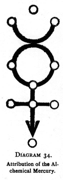 Diagram 34. Attribution of the Alchemical Mercury.