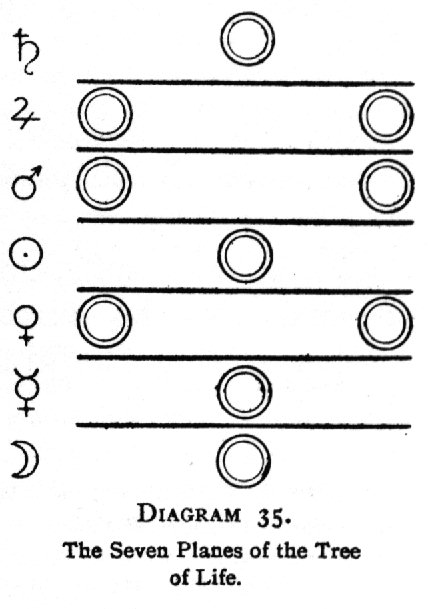 Diagram 35. The Seven Planes of the Tree of Life.