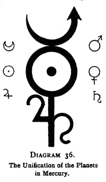 Diagram 36. The Unification of the Planets in Mercury.