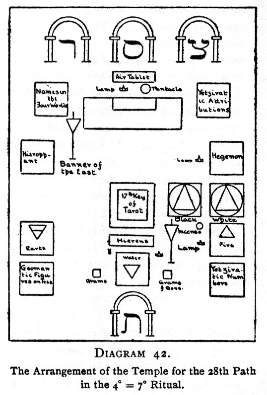 Diagram 42. The Arrangement of the Temple for the 28th Path in the 4<sup>○</sup>=7<sup>□</sup> Ritual.