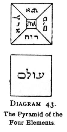 Diagram 43. The Pyramid of the Four Elements.