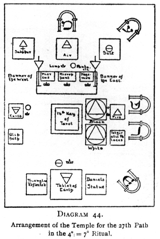 Diagram 44. Arrangement of the Temple for the 27th Path in the 4<sup>○</sup>=7<sup>□</sup> Ritual.