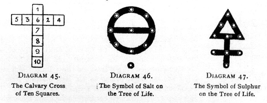 Diagram 45. The Calvary Cross of Ten Squares. / Diagram 46. The Symbol of Salt on the Tree of Life. / Diagram 47. The Symbol of Sulphur on the Tree of Life.
