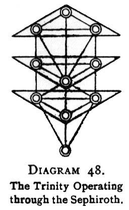 Diagram 48. The Trinity Operating through the Sephiroth.