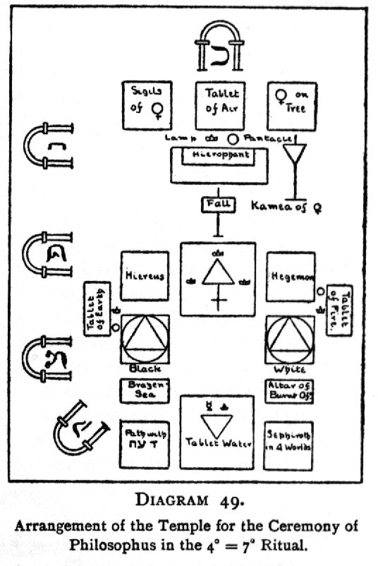 Diagram 49. Arrangement of the Temple for the Ceremony of Philosophus in the 4<sup>○</sup>=7<sup>□</sup> Ritual.