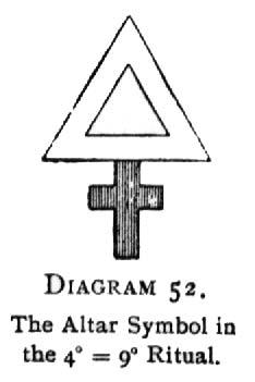 Diagram 52. The Altar Symbol in the 4<sup>○</sup>=7<sup>□</sup> Ritual.