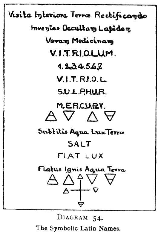 Diagram 54. The Symbolic Latin Names.