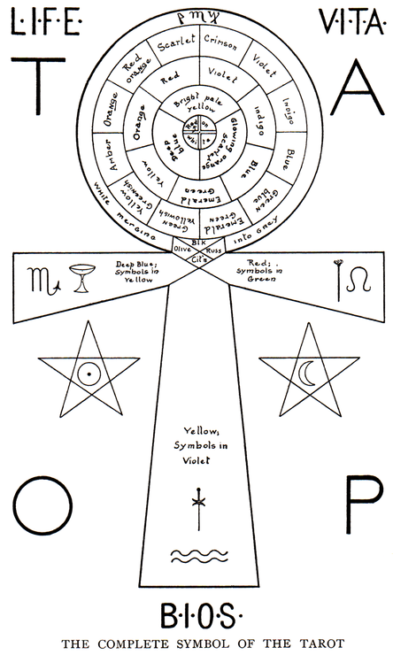 The Complete Symbol of the Tarot