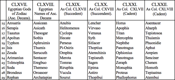 CLXVII. Egyptian Gods of Zodiac (Asc. Decans), CLXVIII. Egyptian Names of Asc. Decans, CLXIX. As Col. CXVII (Succedent), CLXX. As Col. CXVIII (Succendent), CLXXI. As Col. CXLVII (Cadent), CLXXII. As Col. CXLVIII (Cadent)