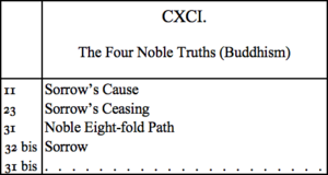 The Four Noble Truths (Buddhism)