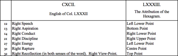 CXCII. English of Col LXXXII, LXXXIII. The Attribution of the Hexagram