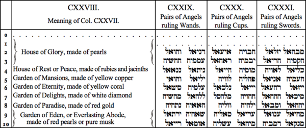 CXXVIII. Meaning of Col CXXVII, CXXIV. Pairs of Angels ruling Wands, CXXX. Pairs of Angels ruling Cups, CXXXI. Pairs of Angels ruling Swords
