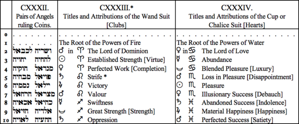 CXXXII. Pairs of Angels ruling Coins, CXXXIII. Titles and Attributions of the Wand Suit [Clubs], CXXXIV. Titles and Attributions of the Cup or Chalice Suit [Hearts]