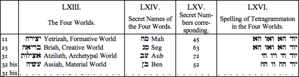 LXIII. The Four Winds, LXIV. Secret Names of the Four Words, LXV. Secret Numbers corresponding, LXVI. Spelling of Tetragrammaton in the Four Worlds