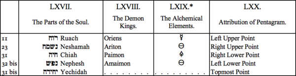 LXVII. The Parts of the Soul, LXVIII. The Demon Kings, LXIX. The Alchemical Elements, LXX. Attribution of Pentagram
