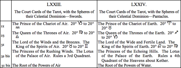 LXXIII. The Court Cards of the Tarot, with the Spheres of their Celestial Dominatino—Swords, LXXIV. The Court Cards of the Tarot, with the Spheres of their Celestial Dominatino—Pantacles