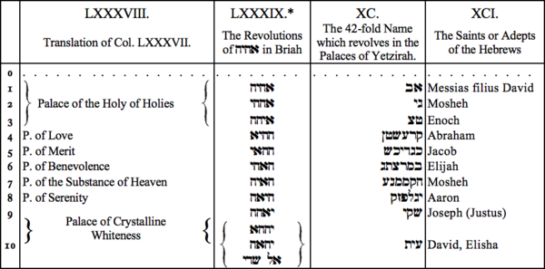 LXXXVIII. Translation of Col LXXXVII, LXXXIX. The Revolutions of AHIH in Briah, XC. The 42-fold Name which revolves in the Palaces of Yetzirah, XCI. The Saints or Adepts of the Hebrews
