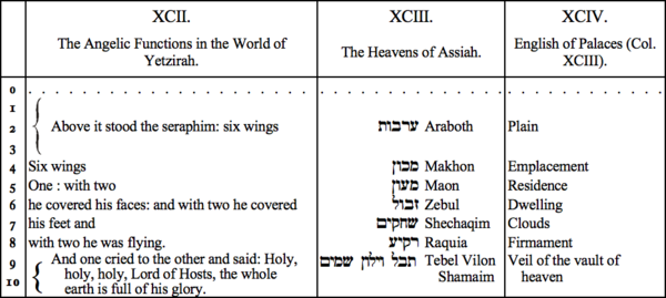 XCII. The Angelic Functions in the World of Yetzirah, XCIII. The Heavens of Assiah, XCIV. English of Palaces (Col XCIII)