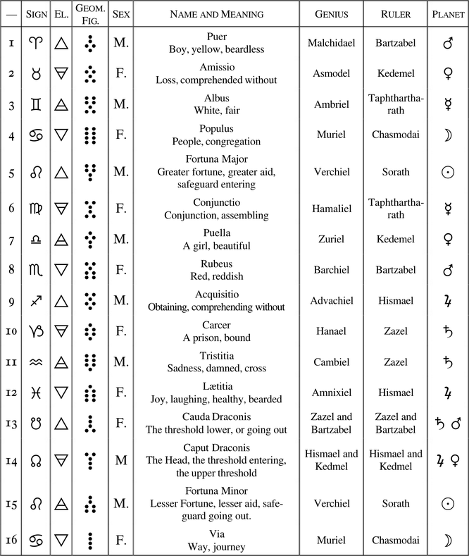 ATTRIBUTIONS OF GEOMANTIC FIGURES TO PLANETS,  ZODIAC, AND RULING GENII