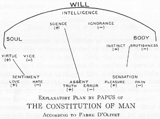 Explanatory Plan by Papus of the Constitution of Man according to Fabre D'Olivet