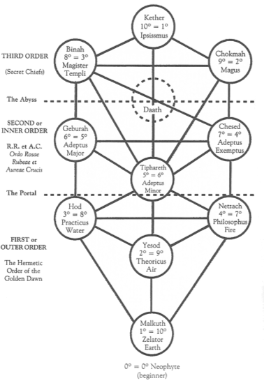 chapter 4 the structure of the golden dawn and its rituals