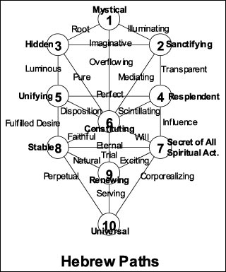 Hebrew Paths on the Tree of Life