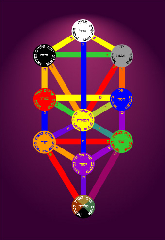 Colored Figure of the Tree of Life using Golden Dawn Queen Scale