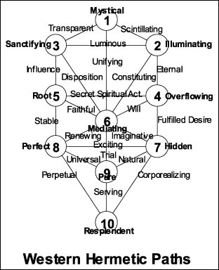 Western Hermetic Paths on the Tree of Life